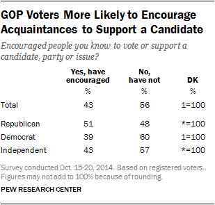 GOP Voters More Likely to Encourage Acquaintances to Support a Candidate