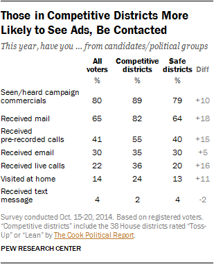Those in Competitive Districts More Likely to See Ads, Be Contacted