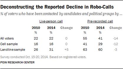 Deconstructing the Reported Decline in Robo-Calls