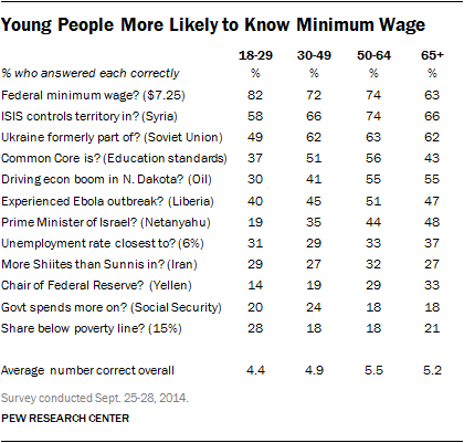 minimum wage research questions