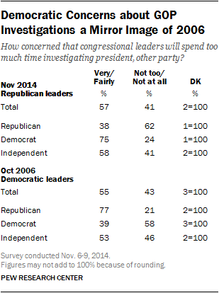 Democratic Concerns about GOP Investigations a Mirror Image of 2006