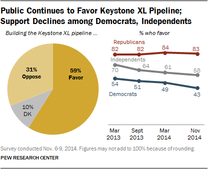Public Continues to Favor Keystone XL Pipeline; Support Declines among Democrats, Independents