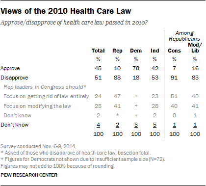 View of the 2010 Health Care Law