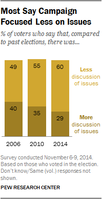 Most Say Campaign Focused Less on Issues