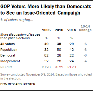 GOP Voters More Likely than Democrats to See an Issue-Oriented Campaign