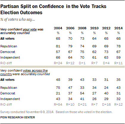 Partisan Split on Confidence in the Vote Tracks Election Outcomes