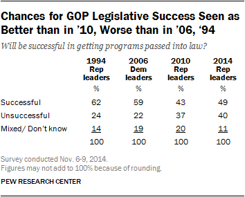 Chances for GOP Legislative Success Seen as Better than in '10, Worse than in '06, '94