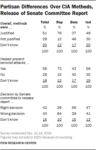 Partisan Differences Over CIA Methods, Release of Senate Committee Report