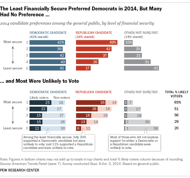 The Least Financial Secure Preferred Democrat in 2014, But Many Had No Preference and Most Were Unlikely to Vote