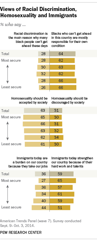 Views of Racial Discrimination, Homosexuality and Immigrants