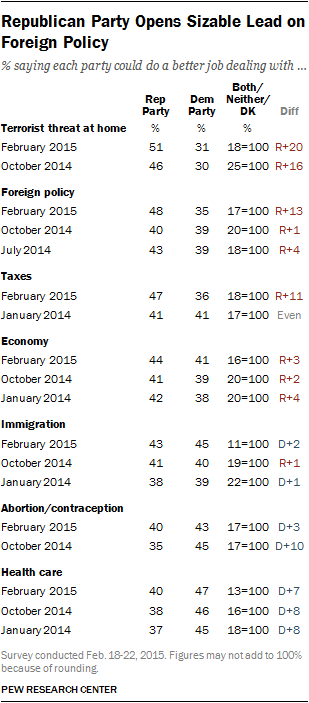 Republican Party Opens Sizable Lead on Foreign Policy
