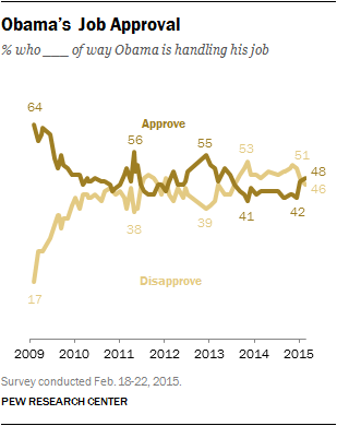 Obama's Job Approval