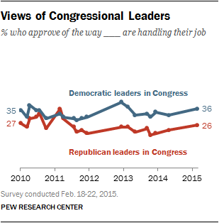 Views of Congressional Leaders