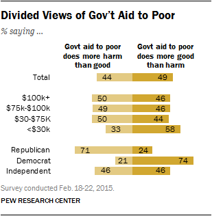 Divided Views of Gov't Aid to Poor