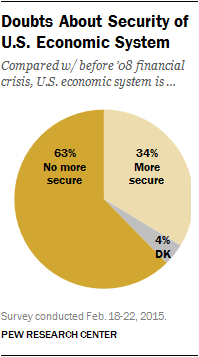 Doubts About Security of U.S. Economic System