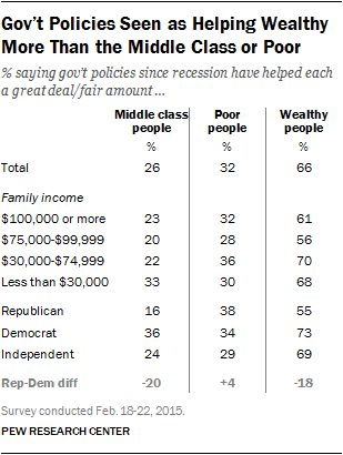 Gov't Policies Seen as Helping Wealthy More Than the Middle Class or Poor