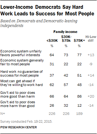 Lower Income Democrats Say Hard Work Leads to Success for Most People