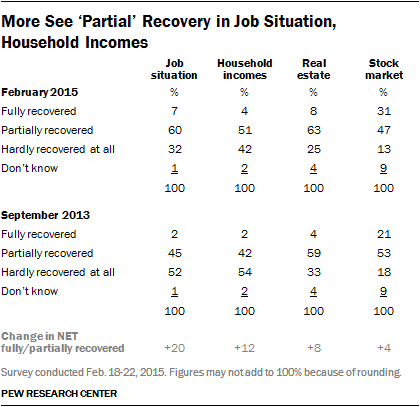 More See Partial Recovery in Job Situation, Household Incomes