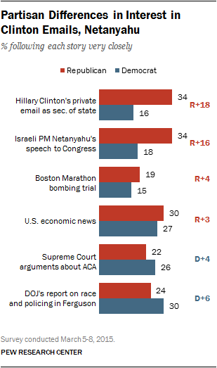 Partisan Differences in Interest in Clinton Emails, Netanyahu