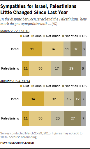 Sympathies for Israel, Palestinians Little Changed Since Last Year