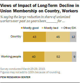 Views of Impact of Long-Term Decline in Union Membership on Country, Workers