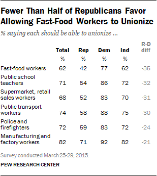 Fewer Than Half of Republicans Favor Allowing Fast-Food Workers to Unionize