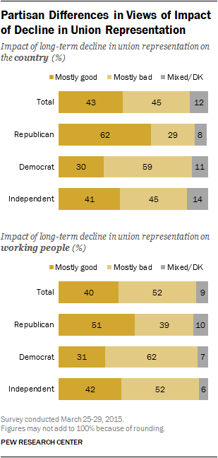 Partisan Differences in Views of Impact of Decline in Union Representation