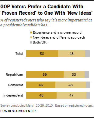 GOP Voters Prefer a Candidate With 'Proven Record' to One With 'New Ideas'