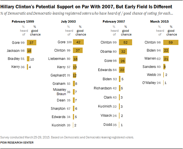 Hillary Clinton's Potential Support on Par With 2007, But Early Field Is Different