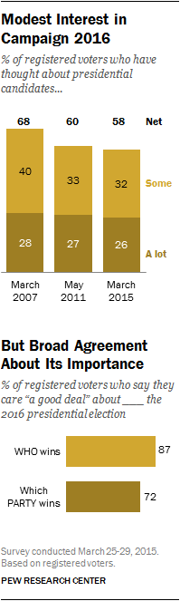 Modest Interest in Campaign 2016