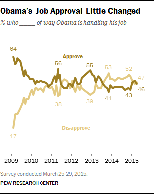Obama's Job Approval Little Changed
