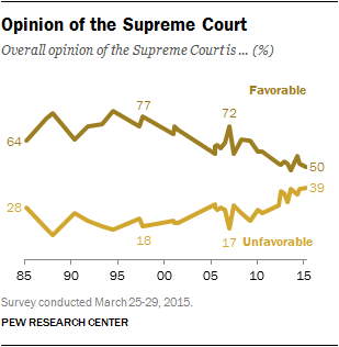 Opinion of the Supreme Court
