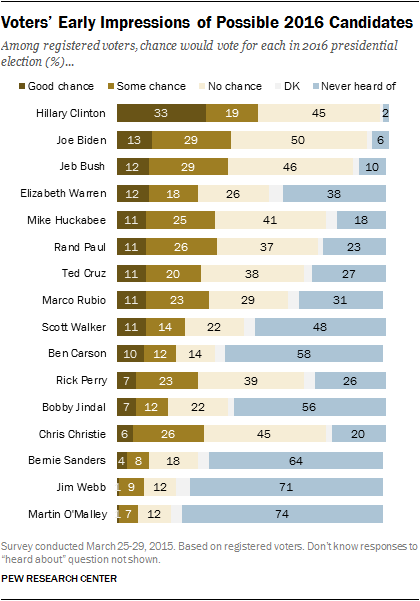 Voters' Early Impressions of Possible 2016 Candidates