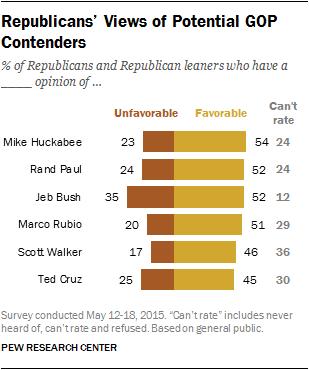 Republicans' Views of Potential GOP Contenders