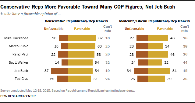 Conservative Reps More Favorable Toward Many GOP Figures, Not Jeb Bush