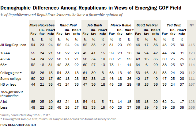 Demographic Differences Among Republicans in Views of Emerging GOP Field