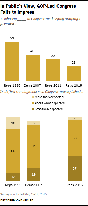 Negative Views of New Congress Cross Party Lines