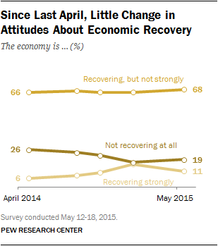 Since Last April, Little Change in Attitudes About Economic Recovery