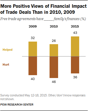 More Positive Views of Financial Impact of Trade Deals Than in 2010, 2009