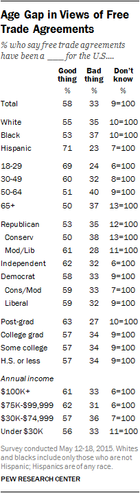 Age Gap in Views of Free Trade Agreements