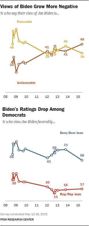 Views of Biden Grow More Negative