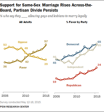 Support for Same-Sex Marriage Rises Across-the-Board, Partisan Divide Persists