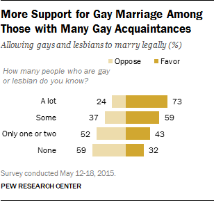More Support for Gay Marriage Among Those with Many Gay Acquaintances