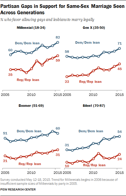 Partisan Gaps in Support for Same-Sex Marriage Seen Across Generations