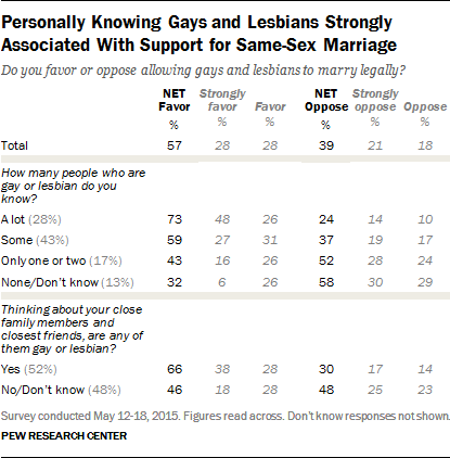 Personally Knowing Gays and Lesbians Strongly Associated With Support for Same-Sex Marriage