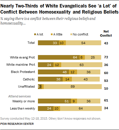 Nearly Two-Thirds of White Evangelicals See 'a Lot' of Conflict Between Homosexuality and Religious Beliefs