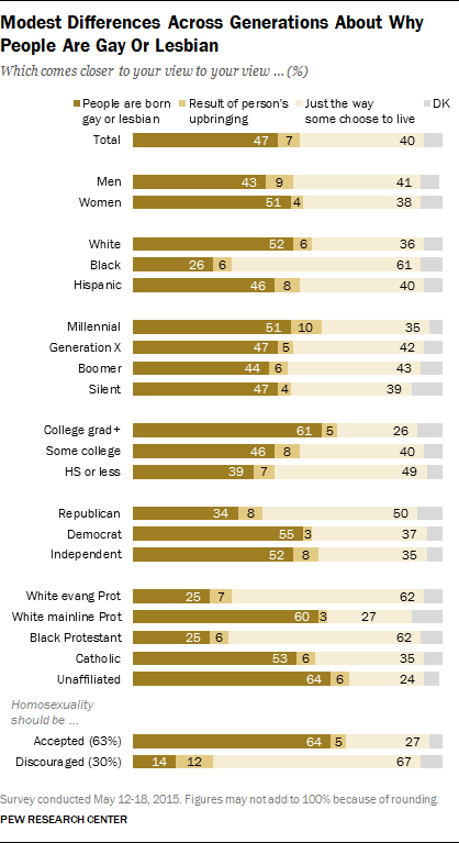 Modest Differences Across Generations About Why People Are Gay Or Lesbian
