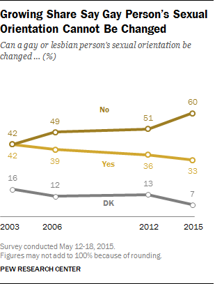 Growing Share Say Gay Person's Sexual Orientation Cannot Be Changed