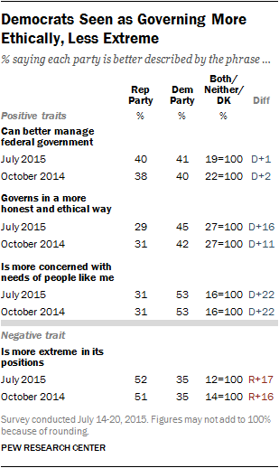 Democrats Seen as Governing More Ethically, Less Extreme