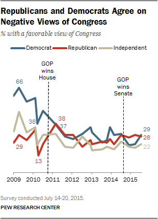 Republicans and Democrats Agree on Negative Views of Congress